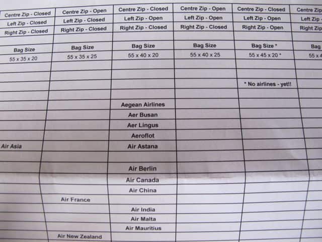 List of airlines and their cabin luggage limits.